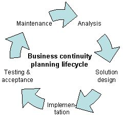 Business plan for it managed services